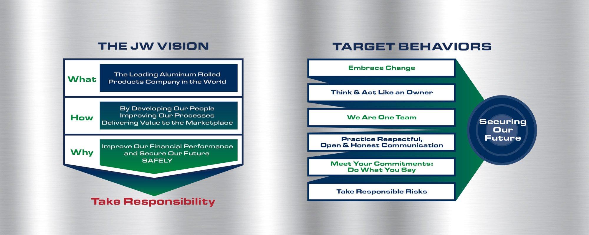 JW Aluminum Company Vision